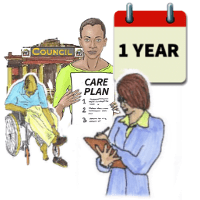 Care plan review